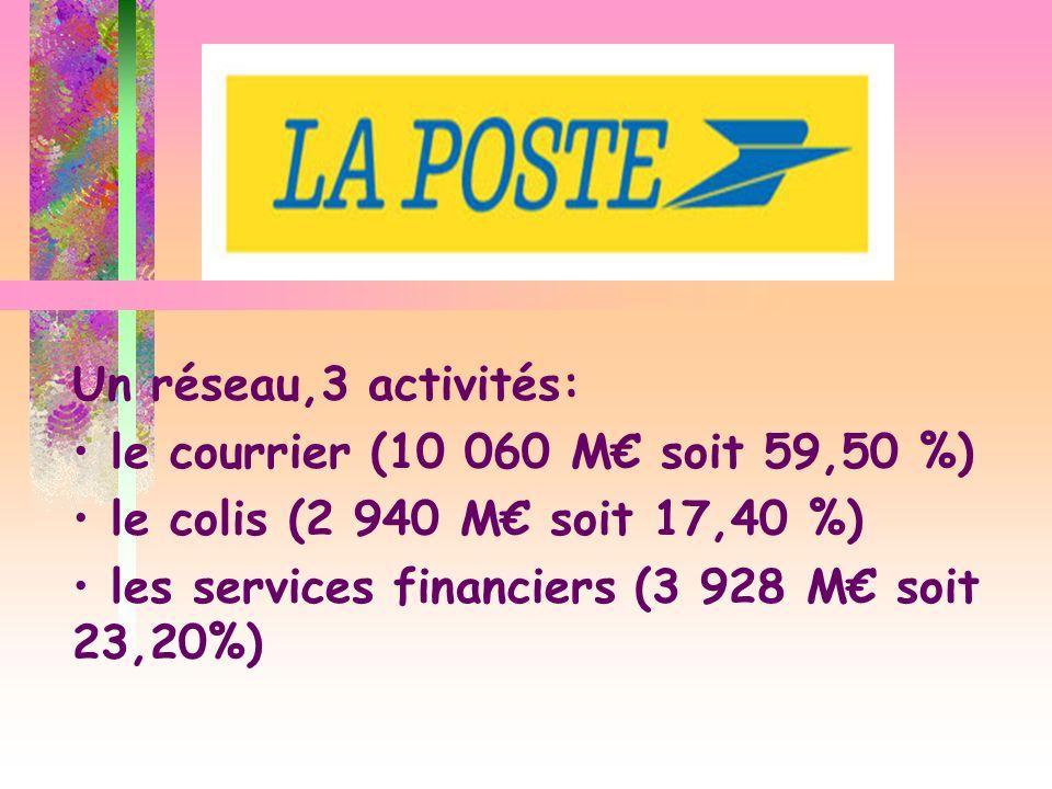 Un réseau,3 activités:le courrier (10 060 M€ soit 59,50 %) le colis (2 940 M€ soit 17,40 %) les services financiers (3 928 M€ soit 23,20%)