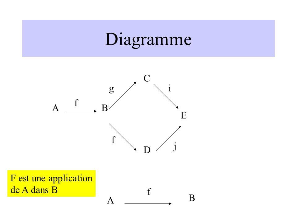 Diagramme C g i f A B E f j D F est une application de A dans B f B A