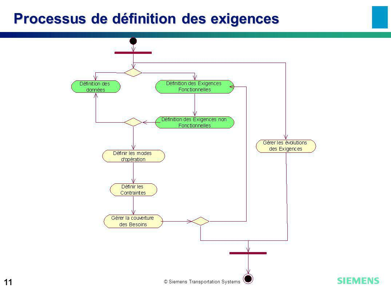 Processus de définition des exigences