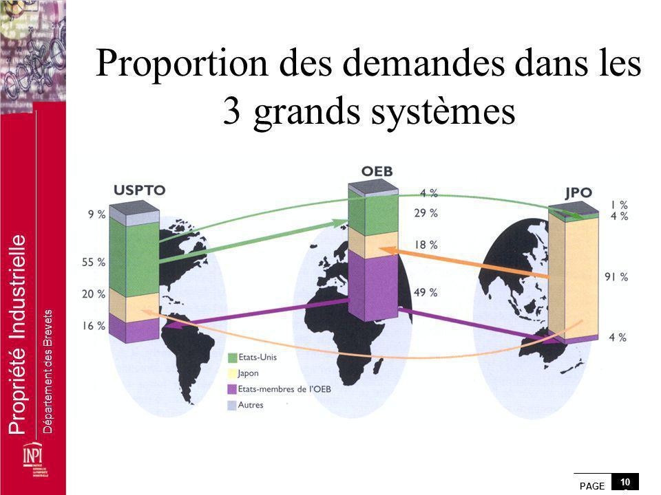 Proportion des demandes dans les 3 grands systèmes
