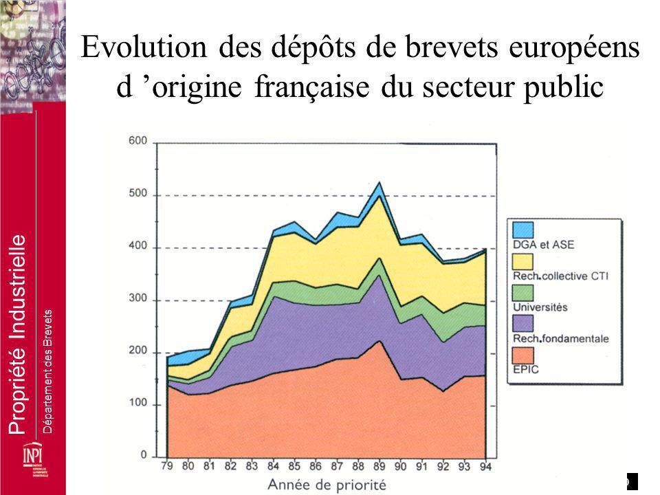 Evolution des dépôts de brevets européens d 'origine française du secteur public