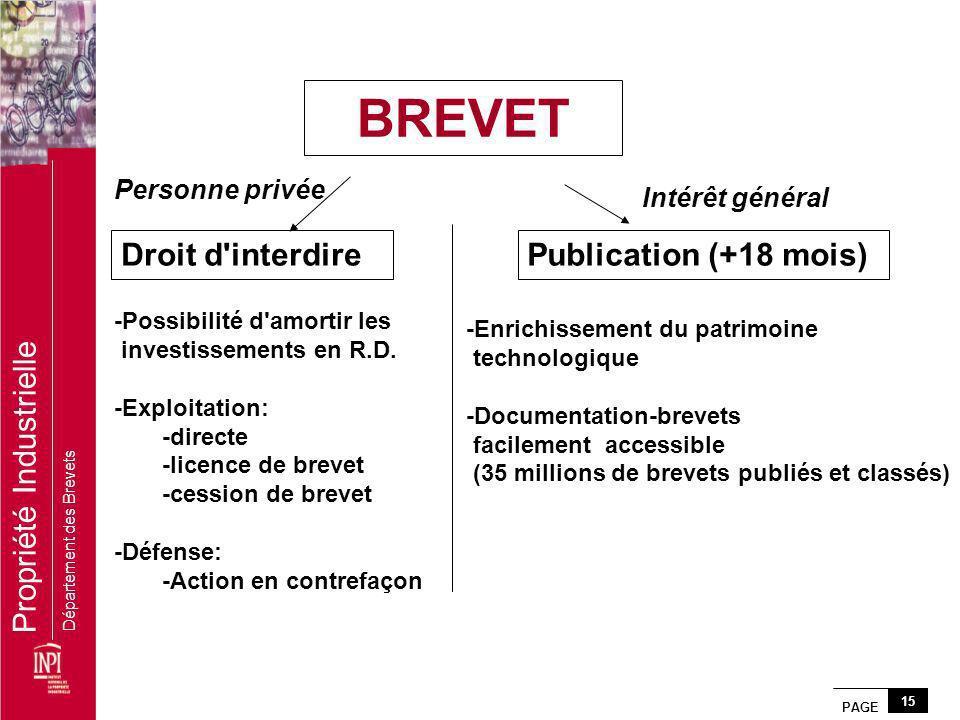 BREVET Droit d interdire Publication (+18 mois) Personne privée