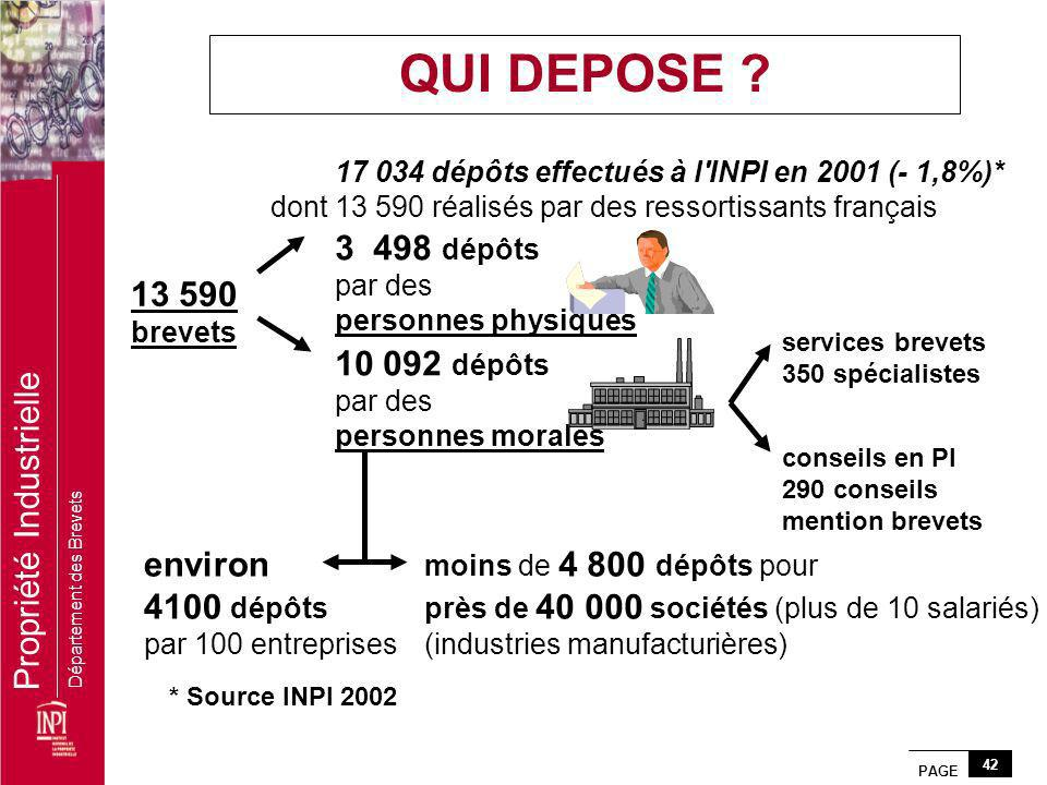 QUI DEPOSE 3 498 dépôts 13 590 10 092 dépôts environ 4100 dépôts