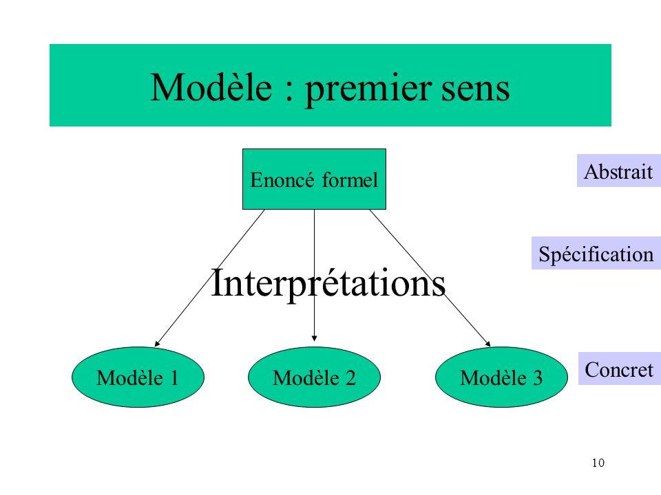 Modèle : premier sens Interprétations Enoncé formel Abstrait
