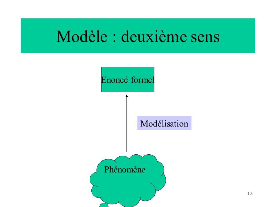 Modèle : deuxième sens Enoncé formel Modélisation Phénomène