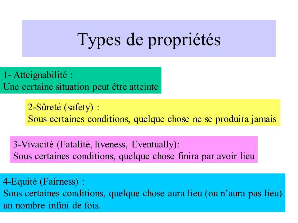 Types de propriétés 1- Atteignabilité :
