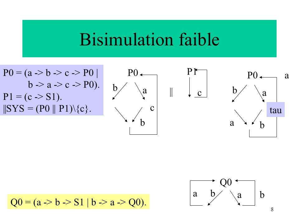 Bisimulation faible P0 = (a -> b -> c -> P0 |
