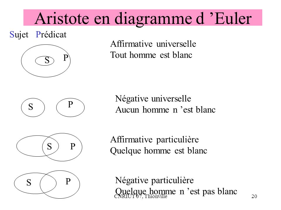 Aristote en diagramme d 'Euler