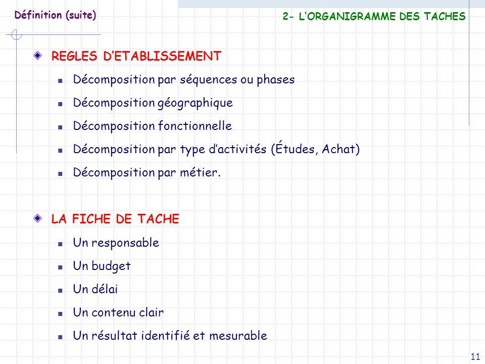 REGLES D'ETABLISSEMENT Décomposition par séquences ou phases