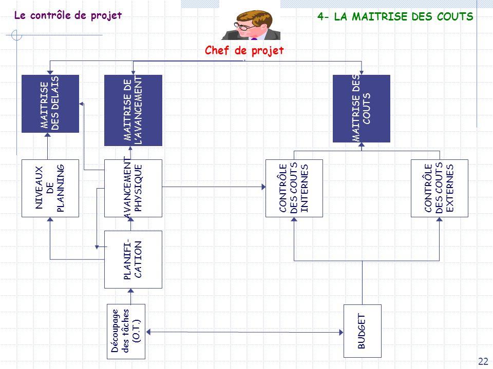 Chef de projet Le contrôle de projet 4- LA MAITRISE DES COUTS MAITRISE