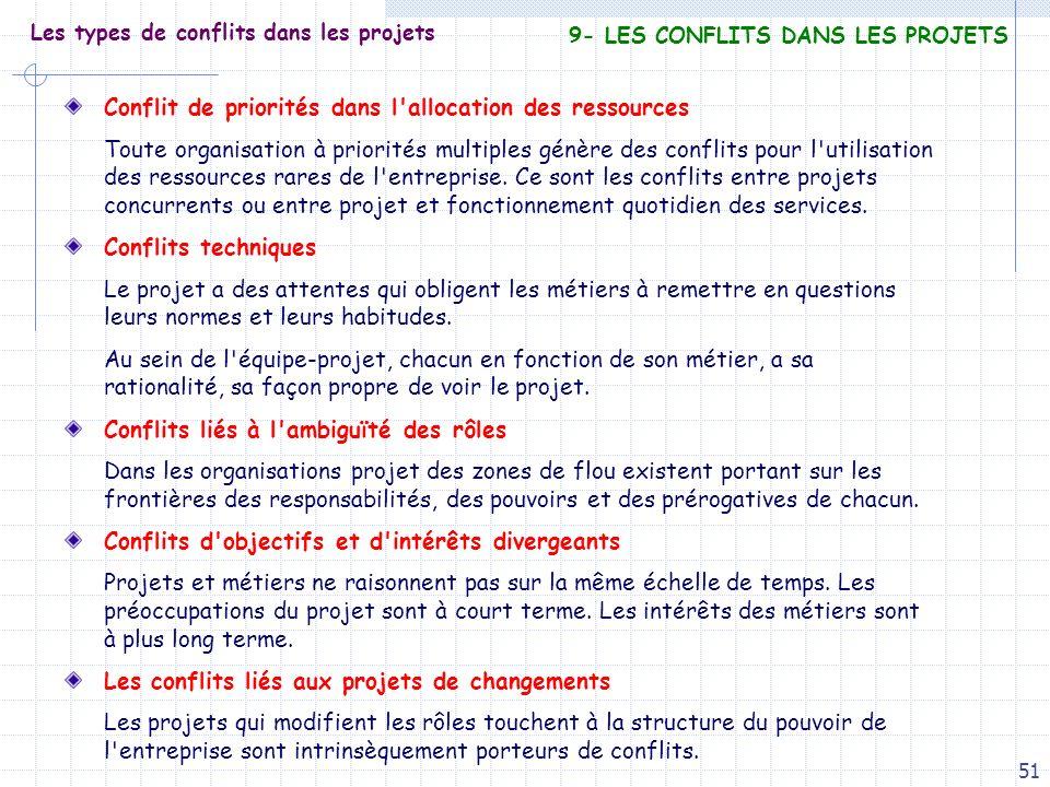 Les types de conflits dans les projets