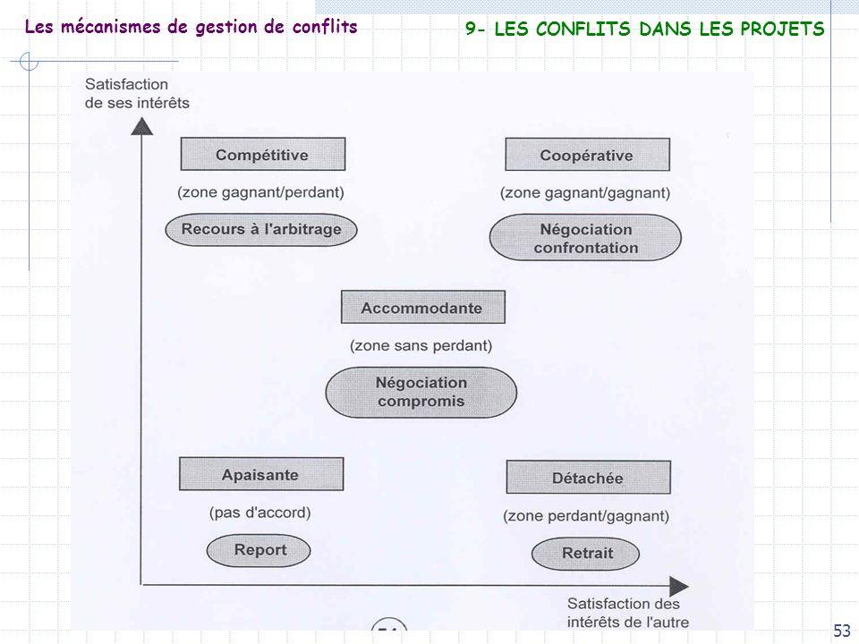 Les mécanismes de gestion de conflits
