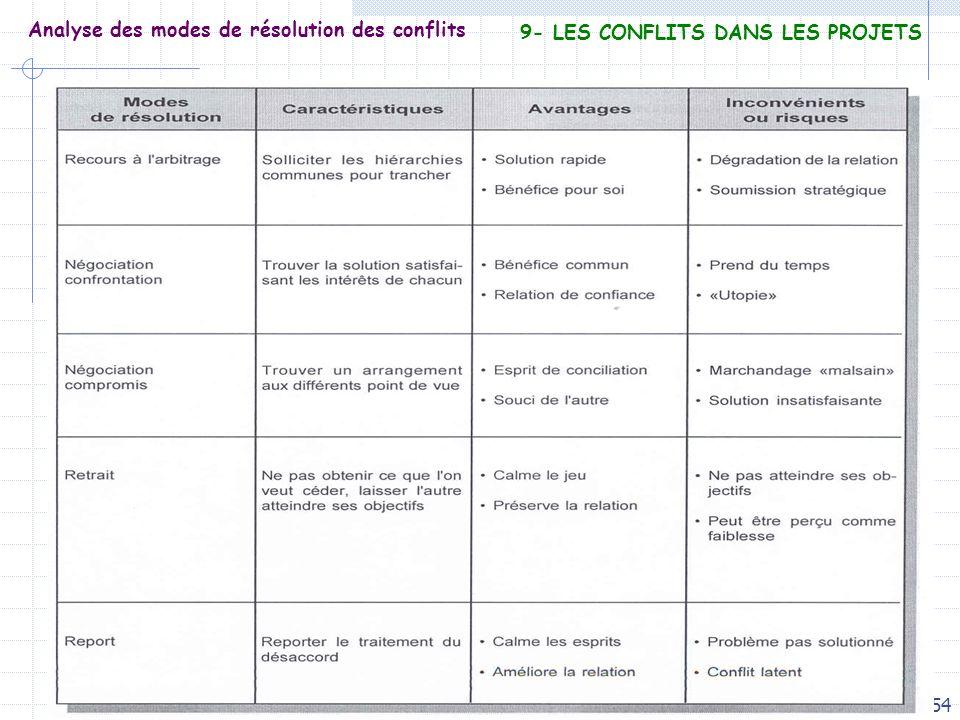 Analyse des modes de résolution des conflits
