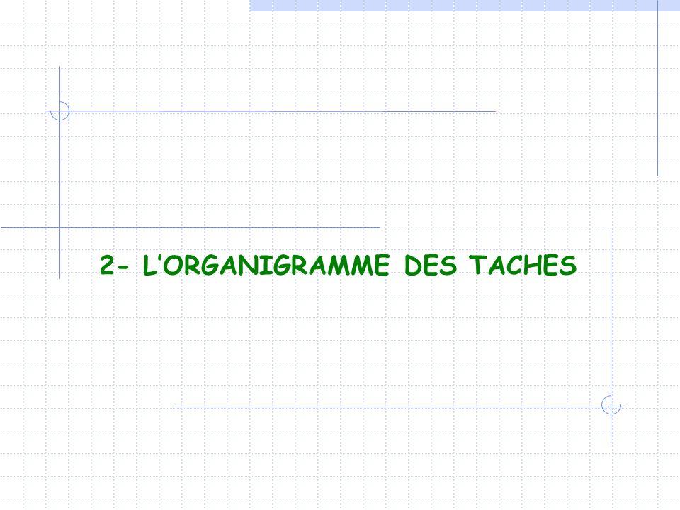 2- L'ORGANIGRAMME DES TACHES