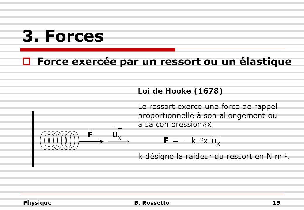 3. Forces Force exercée par un ressort ou un élastique