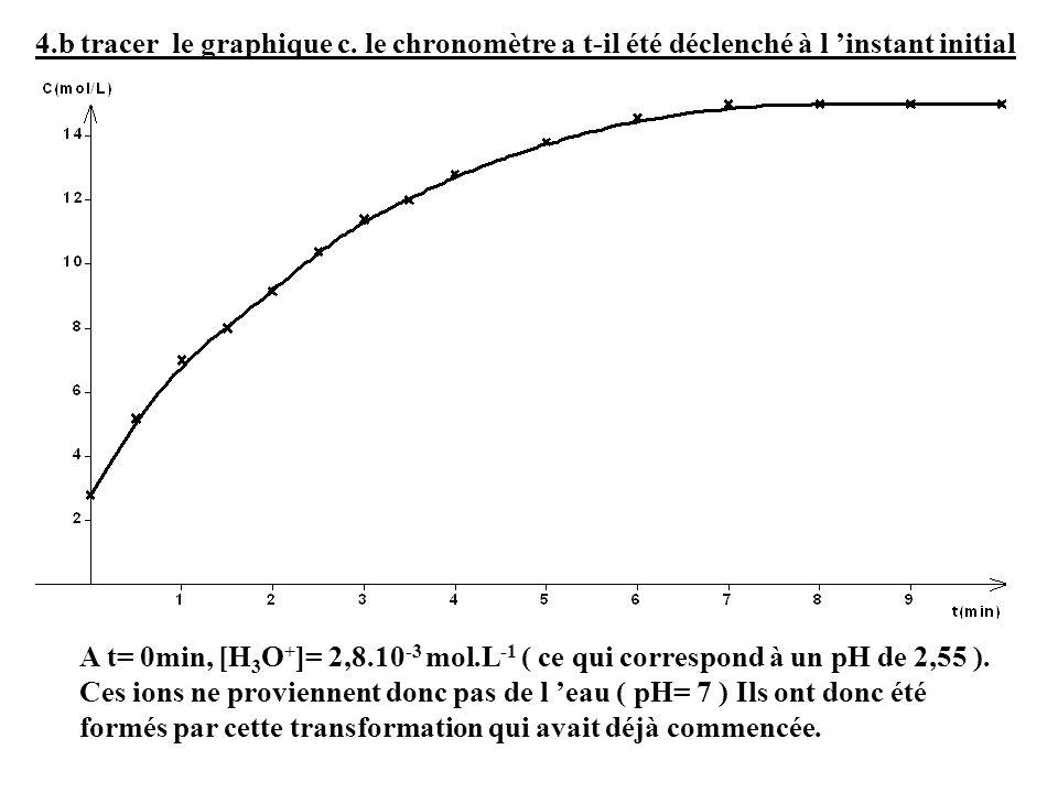 4.b tracer le graphique c. le chronomètre a t-il été déclenché à l 'instant initial