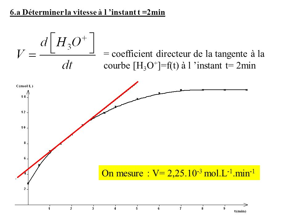 On mesure : V= 2,25.10-3 mol.L-1.min-1