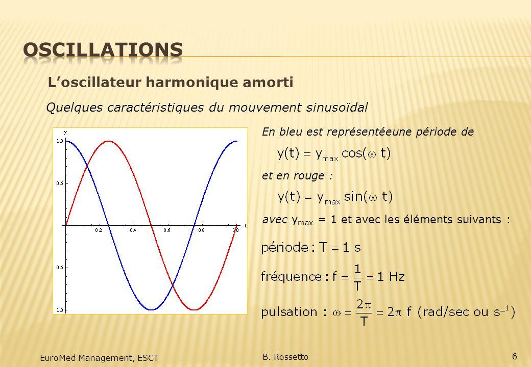 Oscillations L'oscillateur harmonique amorti