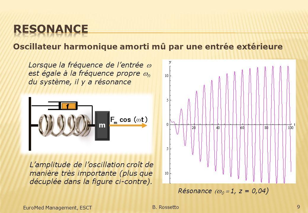 RESONANCE Oscillateur harmonique amorti mû par une entrée extérieure
