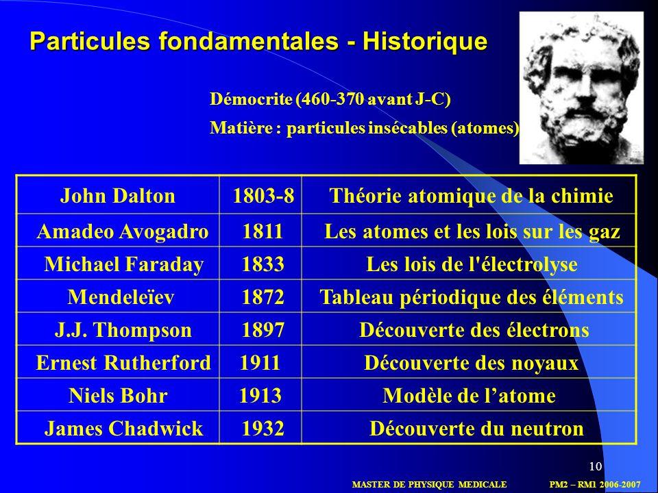 Particules fondamentales - Historique
