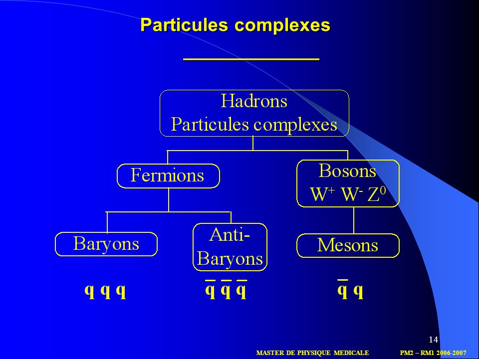 Particules complexes _____________