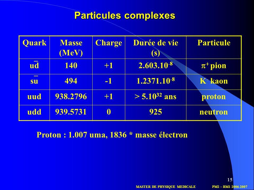 Particules complexes Quark Masse (MeV) Charge Durée de vie (s)