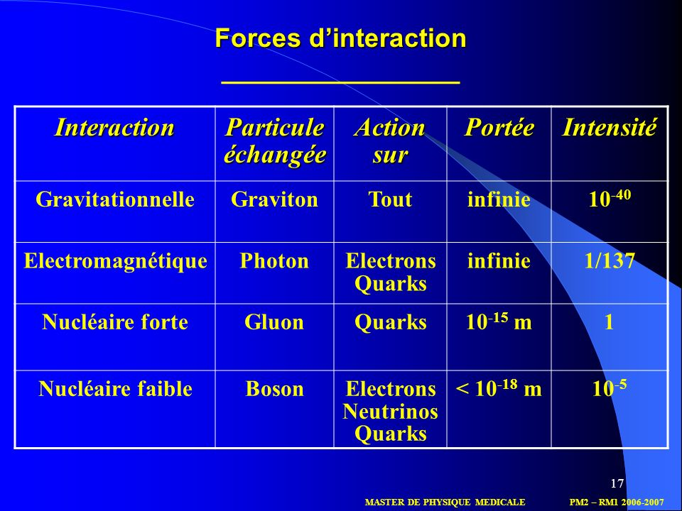 Forces d'interaction ________________
