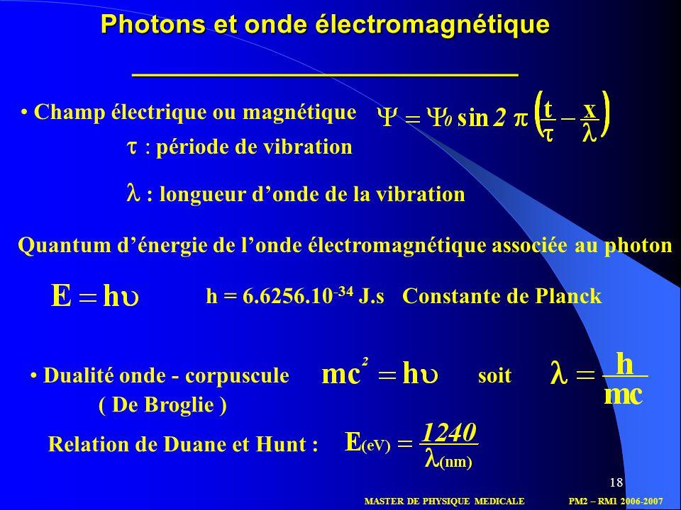 Photons et onde électromagnétique __________________________