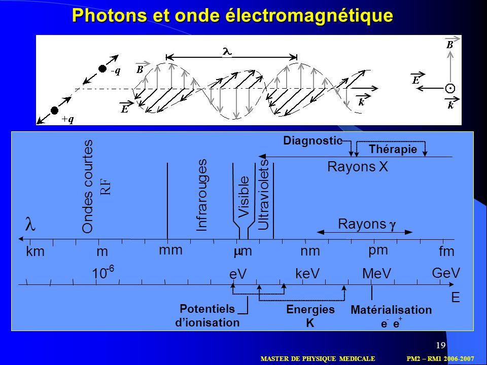 Photons et onde électromagnétique