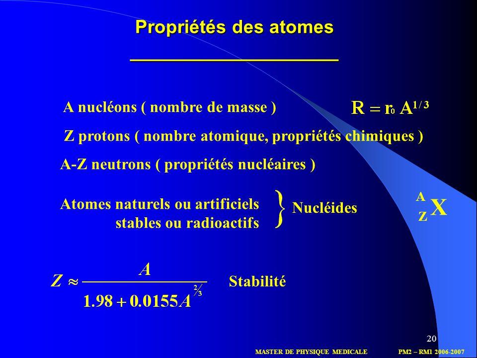 Propriétés des atomes ____________________
