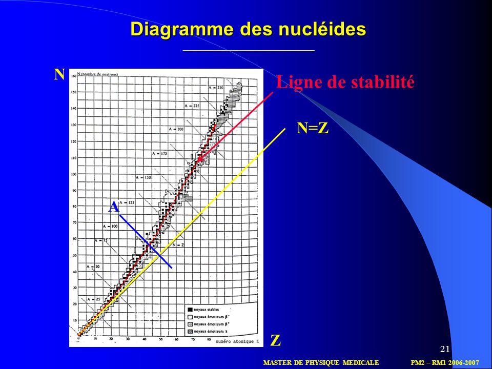Diagramme des nucléides ______________________________________