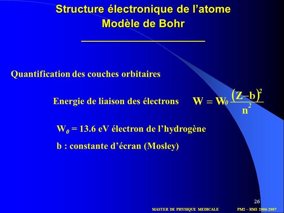 Structure électronique de l'atome. Modèle de Bohr