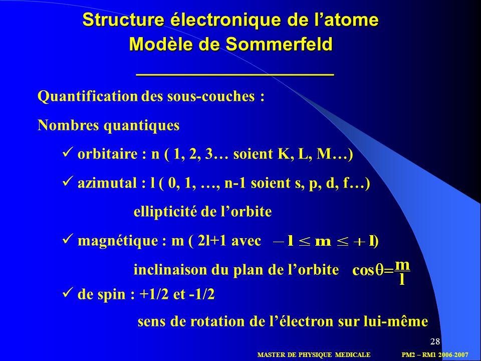 Structure électronique de l'atome Modèle de Sommerfeld ______________________