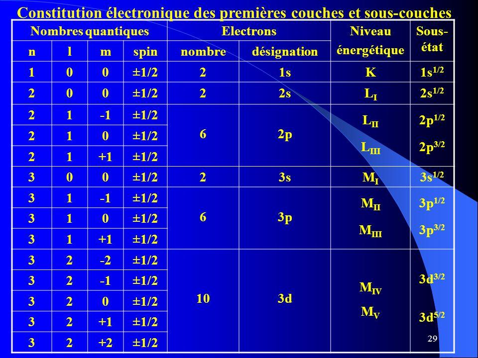 Constitution électronique des premières couches et sous-couches