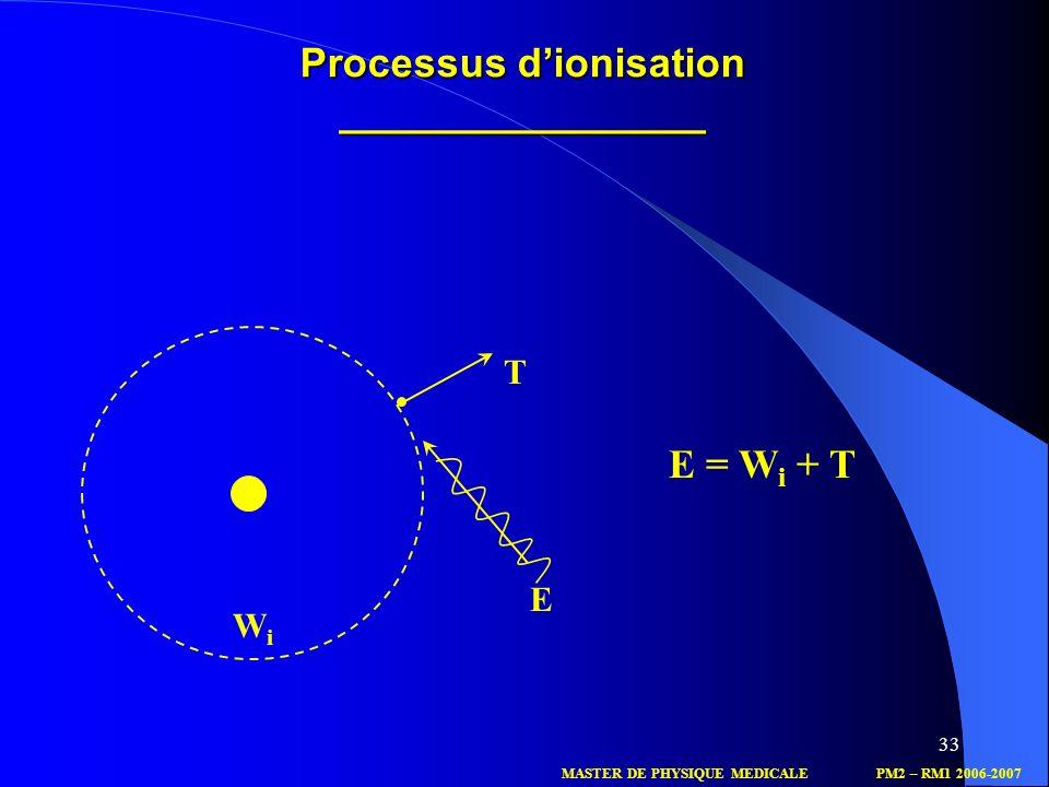 Processus d'ionisation ________________