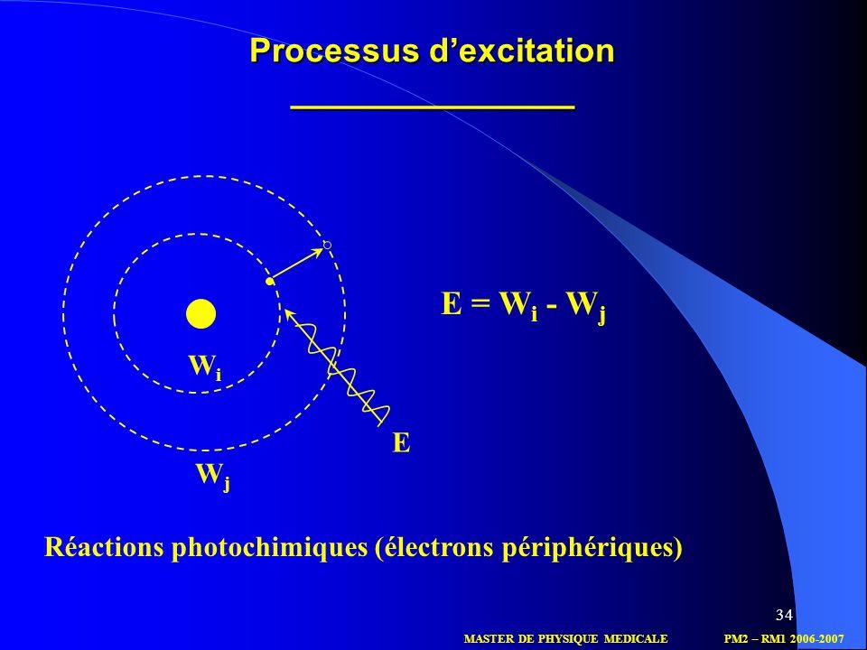 Processus d'excitation _______________