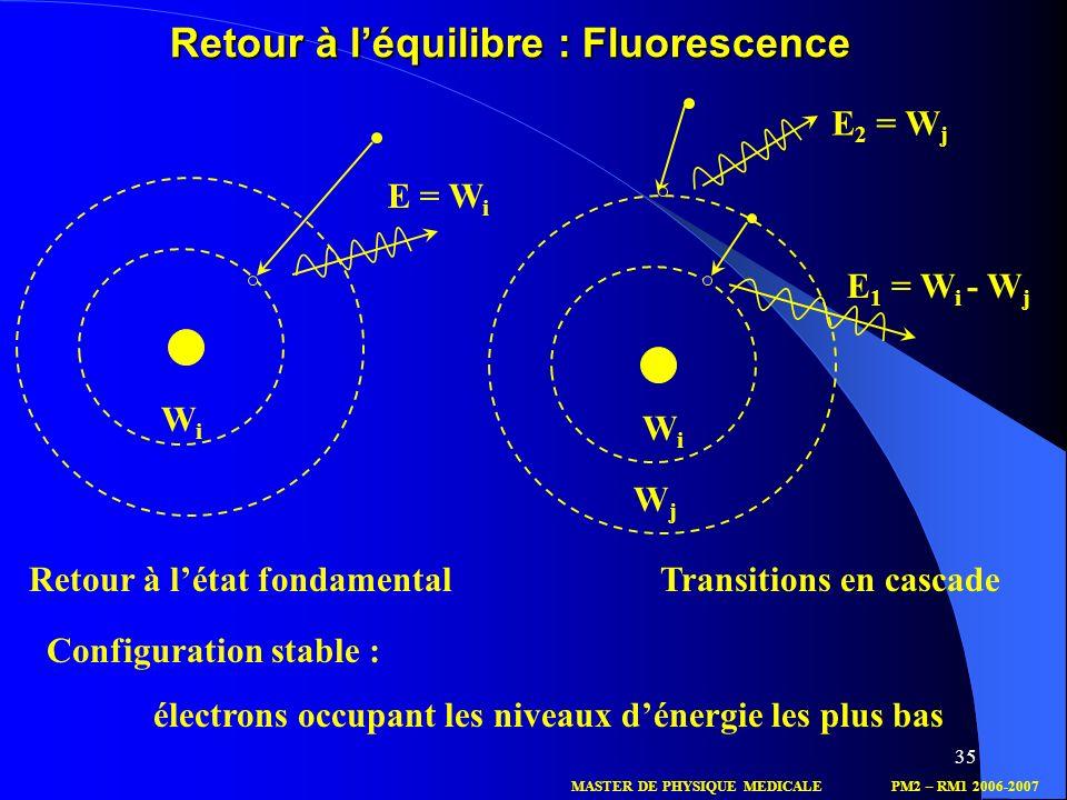 Retour à l'équilibre : Fluorescence
