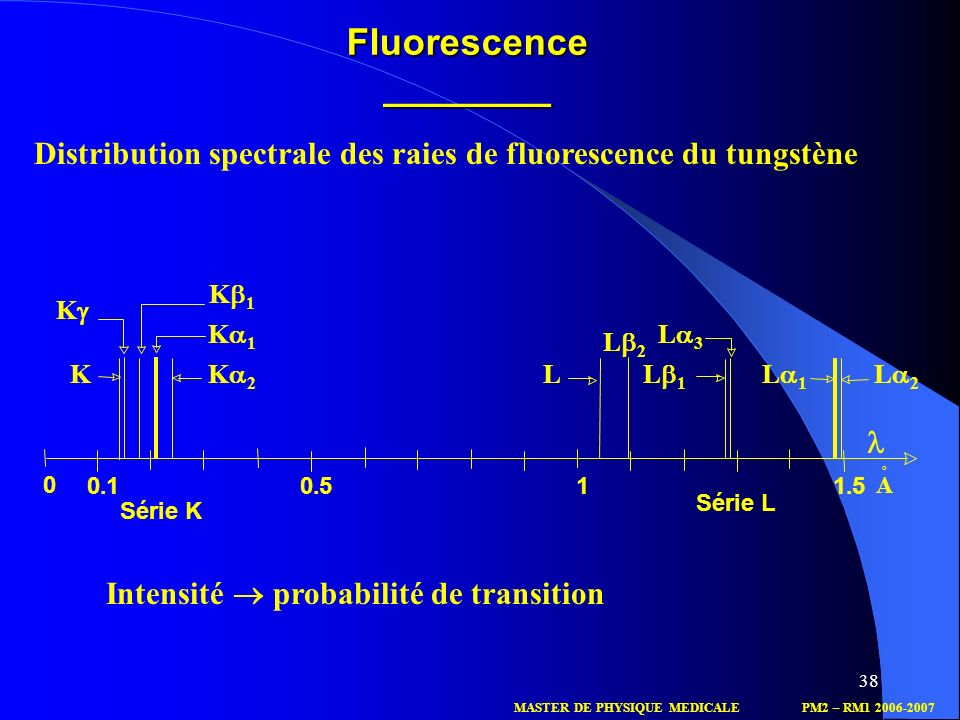 Fluorescence ________