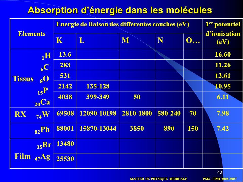 Absorption d'énergie dans les molécules