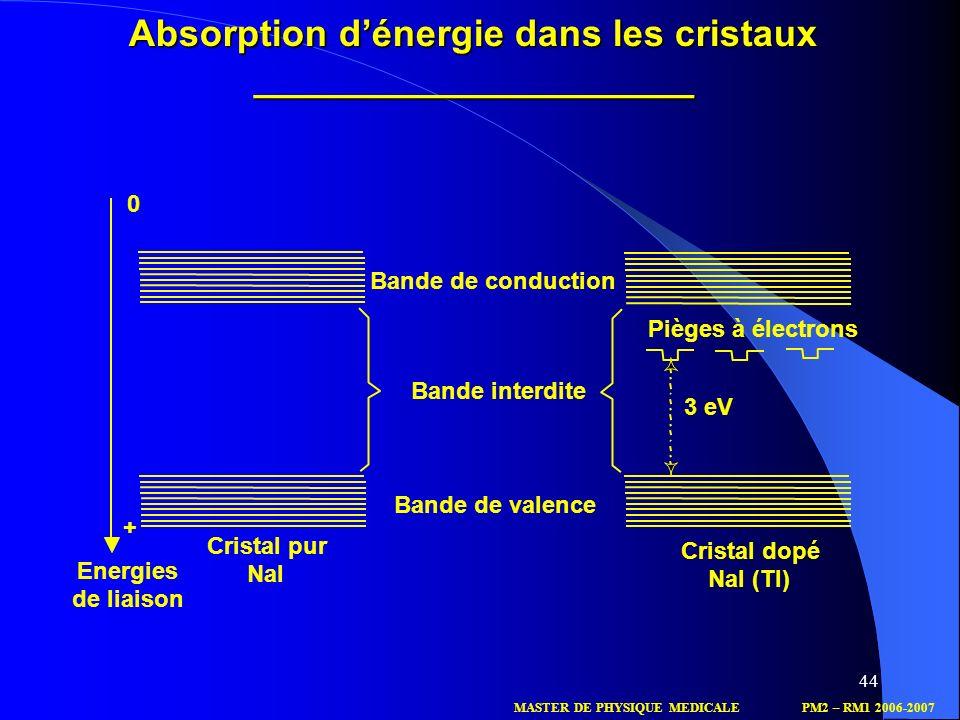 Absorption d'énergie dans les cristaux _____________________