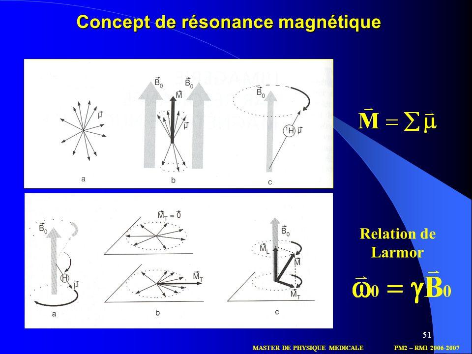Concept de résonance magnétique