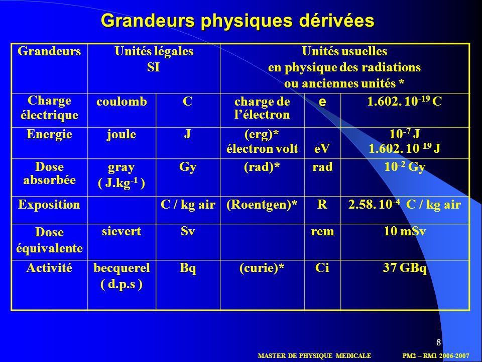 Grandeurs physiques dérivées