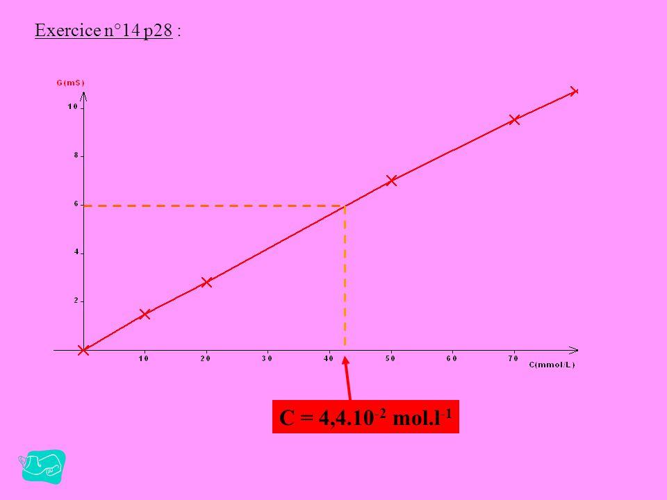 Exercice n°14 p28 : C = 4,4.10-2 mol.l-1