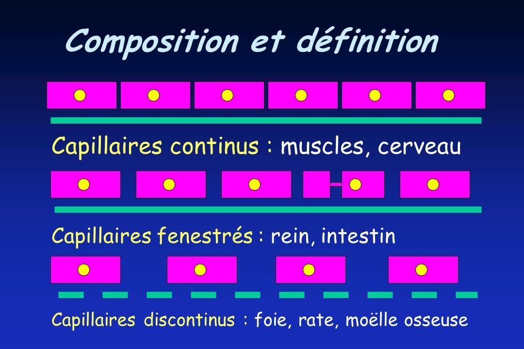 Composition et définition