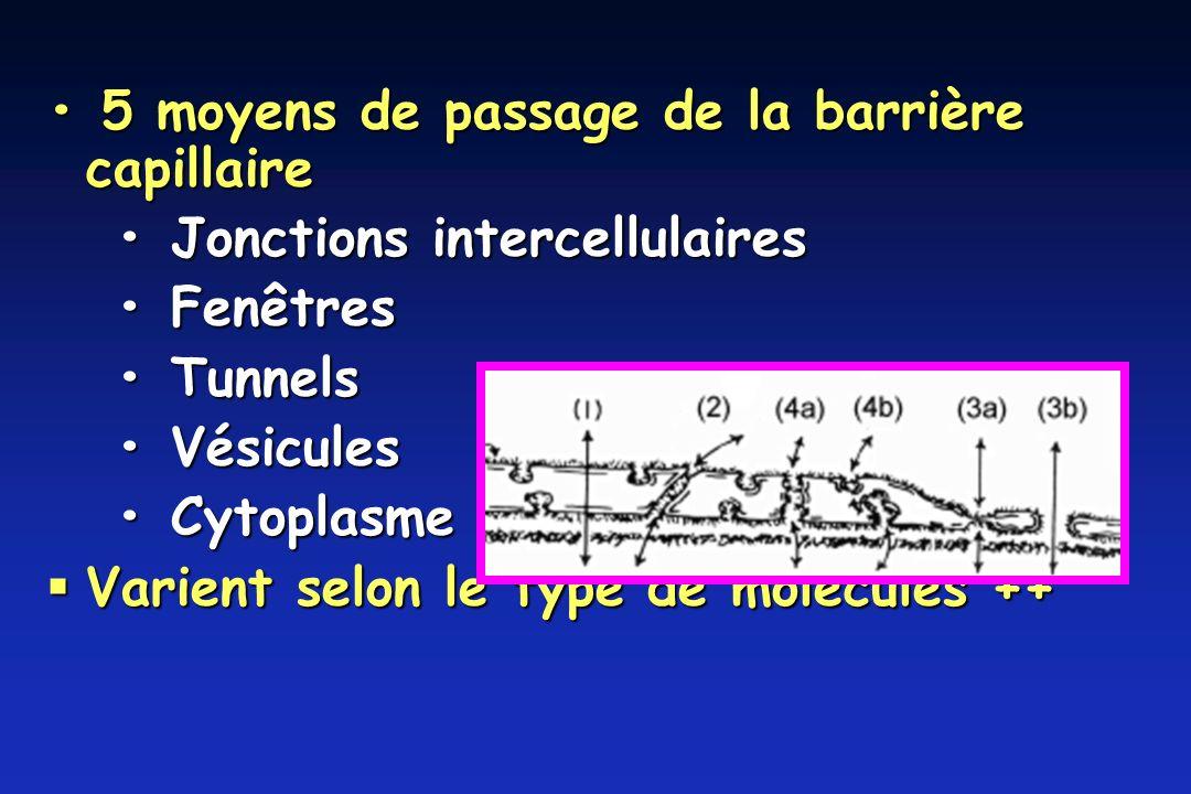 • 5 moyens de passage de la barrière capillaire