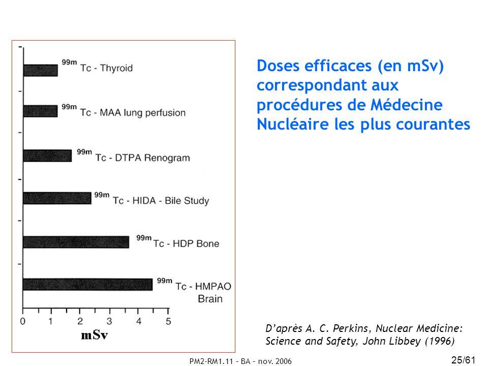 Doses efficaces (en mSv) correspondant aux procédures de Médecine Nucléaire les plus courantes