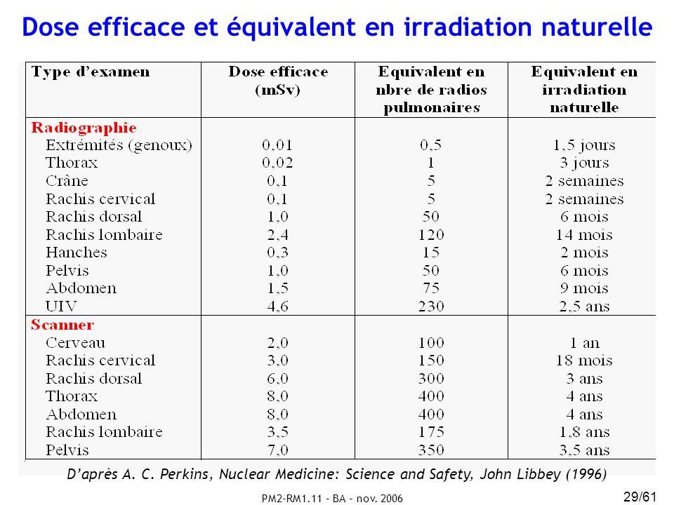 Dose efficace et équivalent en irradiation naturelle