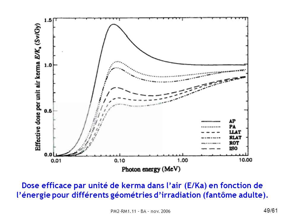 Dose efficace par unité de kerma dans l'air (E/Ka) en fonction de l'énergie pour différents géométries d'irradiation (fantôme adulte).