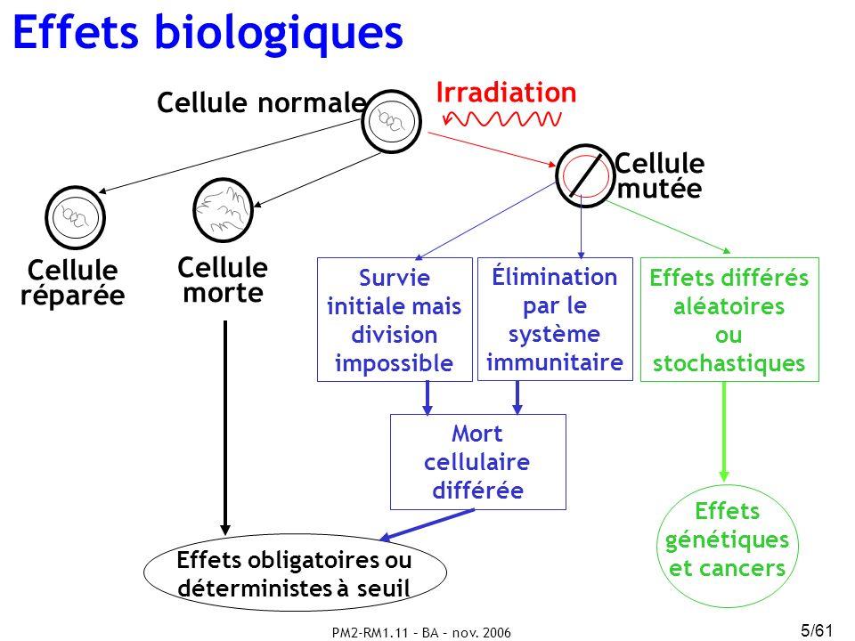 Effets biologiques Irradiation Cellule normale Cellule mutée