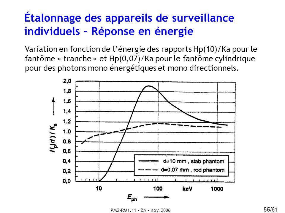 Étalonnage des appareils de surveillance individuels – Réponse en énergie